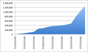 A bar chart showing the increase of items in the S3 bucket over time.